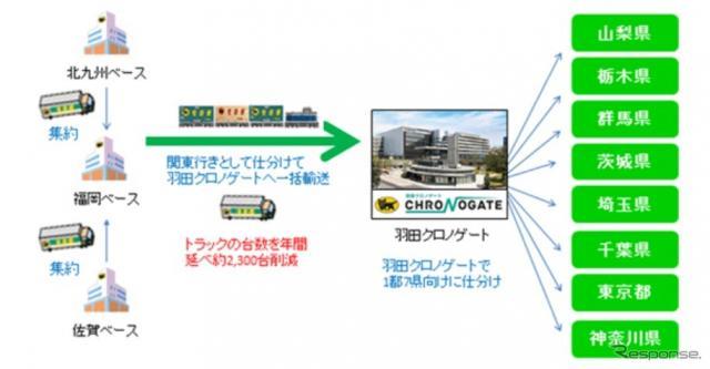 鉄道輸送を利用した新しい輸送モード(イメージ図)《画像 ヤマトホールディングス》
