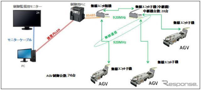 OKI 920MHz帯マルチホップ無線ユニット