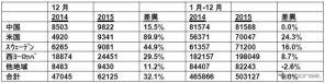 ボルボ・カー・グループの販売台数内訳