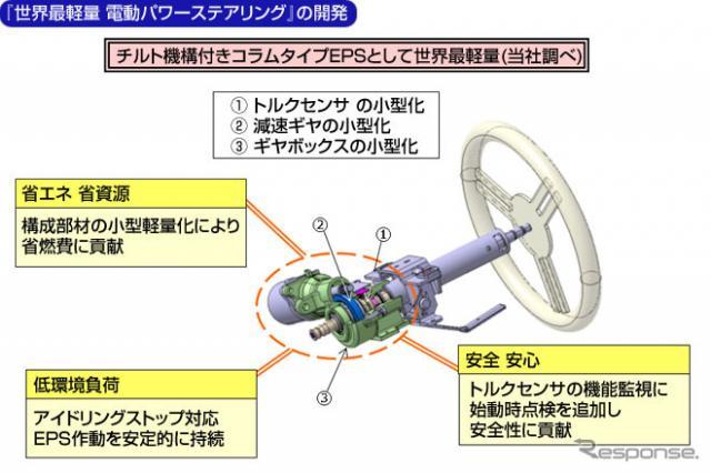 日本精工が世界最軽量のEPSを開発《画像 日本精工》