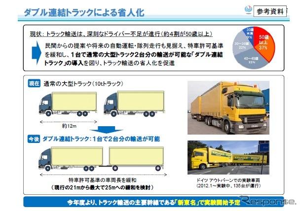 ダブル連結トラックの概要《画像 国土交通省》