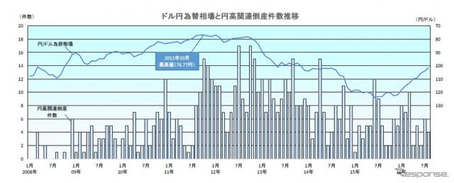 ドル円為替相場と円高関連倒産件数の推移《画像 帝国データバンク》