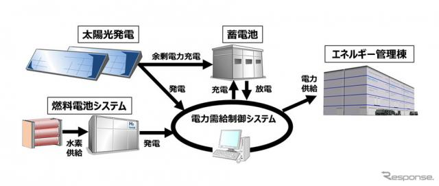 エネルギー管理棟におけるエネルギーマネジメントシステム(イメージ)