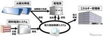 エネルギー管理棟におけるエネルギーマネジメントシステム(イメージ)〈画像提供 トヨタ自動車〉