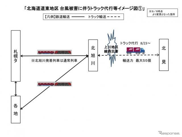北海道道東地区 台風被害に伴うトラック代行輸送のイメージ〈図版提供 JR貨物〉