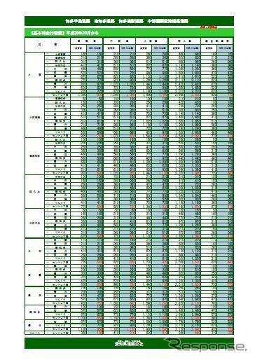 中部国際空港連絡道路の料金表(10月1日から)