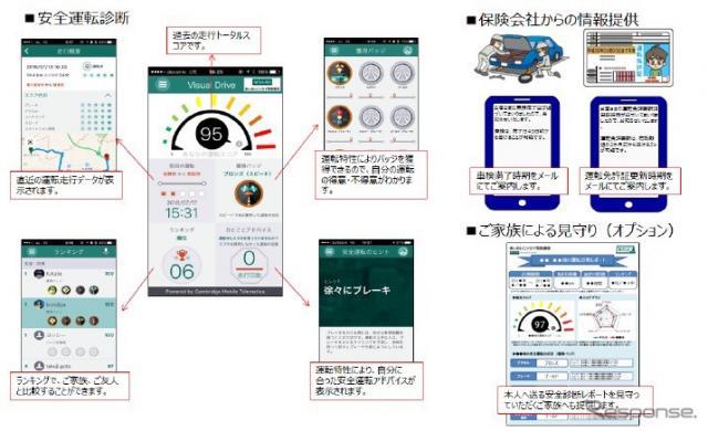 スマホを使ったテレマティクスの安全運転診断イメージ