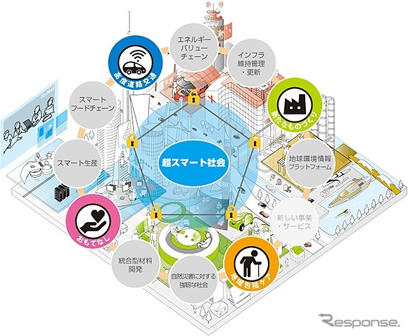 NEDOが目指す超スマート社会《画像 NEDO》