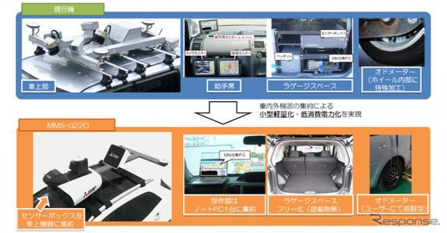 三菱モービルマッピングシステム MMS-G220