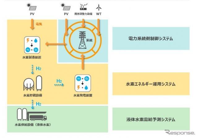 水素エネルギーシステムの概要