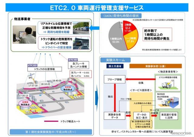 ETC2.0車両運行管理支援サービス〈画像出典 国土交通省〉