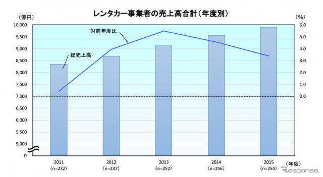 レンタカー事業者の売上高合計(年度別)