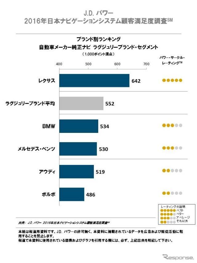 ブランド別ランキング ラグジュアリーブランド・セグメント《画像 J.D.パワー 2016年日本ナビゲーションシステム顧客満足度調査》
