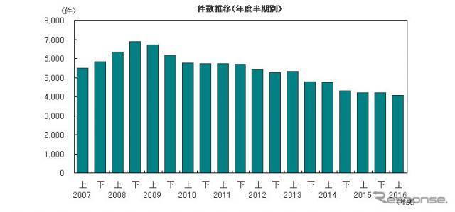倒産件数推移(年度半期別)