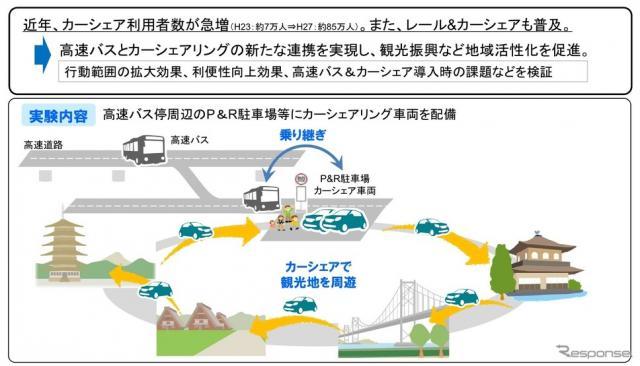 高速バス&カーシェアリング社会実験の概要