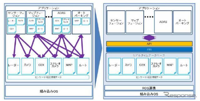 従来プラットフォーム(左)と今回開発したプラットフォーム(右)の比較