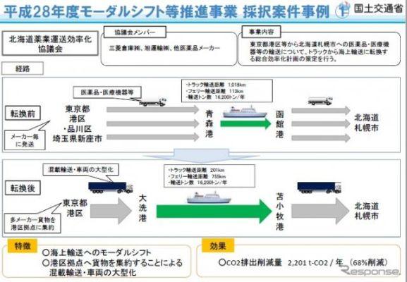 モーダルシフト推進事業費を補助、国土交通省が13件を決定