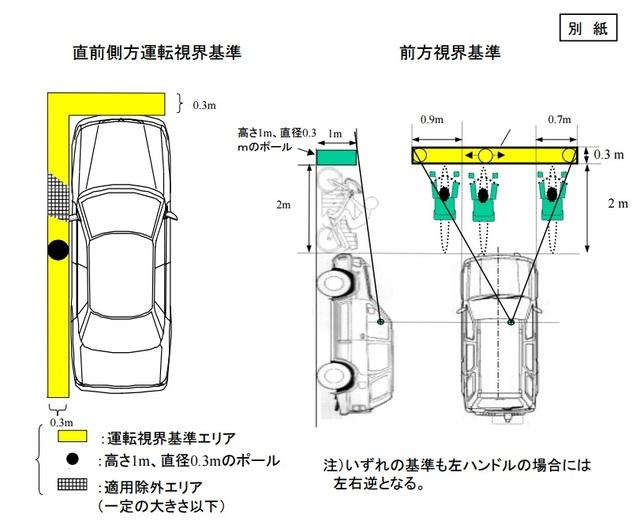 視界の良い車はどれ? 前方・後方の視界の良い車まとめ | goo - 自動車