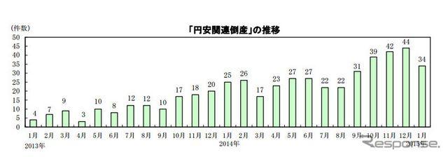 1月の円安関連倒産、負債総額は過去最大の818億円…帝国データバンク調べ