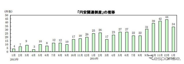 円安関連倒産の推移