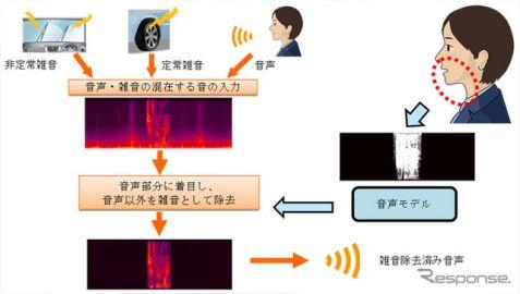 車内音声通話の雑音を96%除去、三菱電機が新技術開発