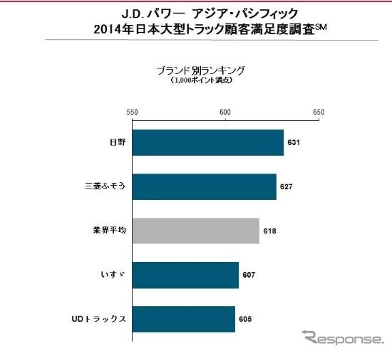 J.D.パワー日本大型トラック顧客満足度調査の総合ランキング結果