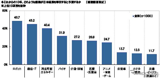 これからの10年、日本経済を牽引すると思う産業は?