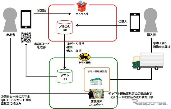 ヤマト運輸とフリマアプリのメリカルが提携して新サービスを提供