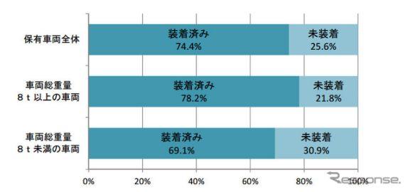 ドラレコの導入効果、7割以上が「危険運転が減少した」と回答…全ト協調べ
