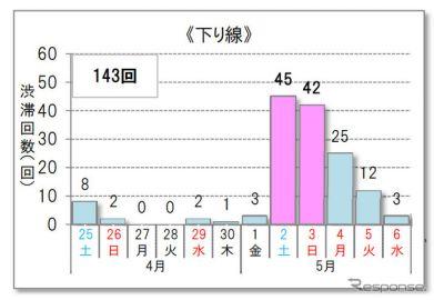 下り線は5月2日〜3日、上り線が5月3日〜5日…GWの高速道路渋滞予測
