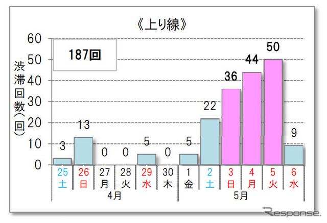 10km以上の渋滞予測回数(上り線)