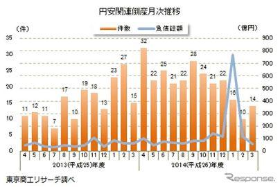 2014年度の円安関連倒産、業種別では運輸業が最多…東京商工リサーチ