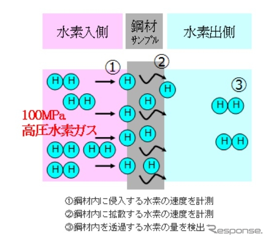 100MPa高圧水素ガス透過試験装置模式