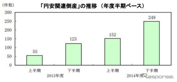 2014年度の円安関連倒産、125.3%増の401件…帝国データバンク調べ