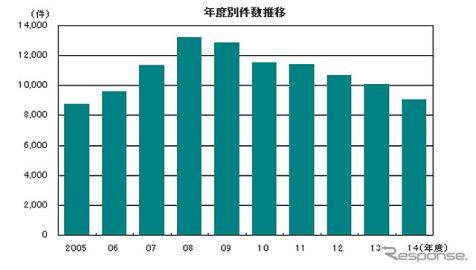 2014年度の企業倒産件数、8年ぶりの1万件割れ…2014年度帝国データバンク