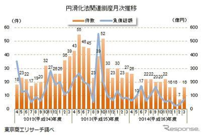 中小企業金融円滑化法適用後の倒産、半減の214件…2014年度 東京商工リサーチ