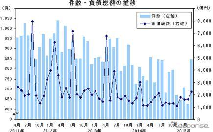 3月の企業倒産件数は847件、1年8か月ぶりの増加…帝国データバンク