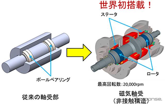 開発した磁気軸受