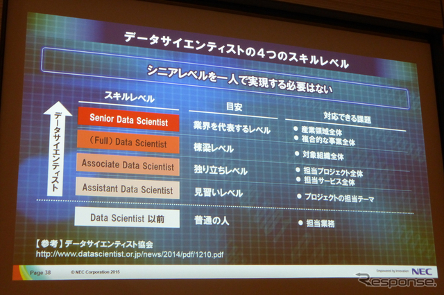 4月17日、グランドハイアット東京にてSAS FORUM JAPAN2015が開催。日本電気、ビッグデータ戦略本部孝忠大輔氏により「データサイエンティストが語るビッグデータによる価値創出」と題した講演が行われた。《撮影 北原梨津子》