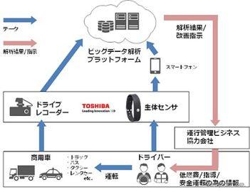 東芝と日本IBM、生体情報を活用した自動車運行管理ソリューション開発へ