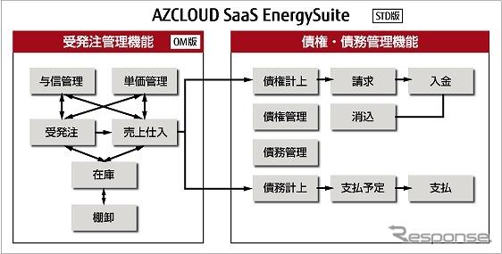 石油卸業向けソリューション「エナジースイート」のシステム概要図