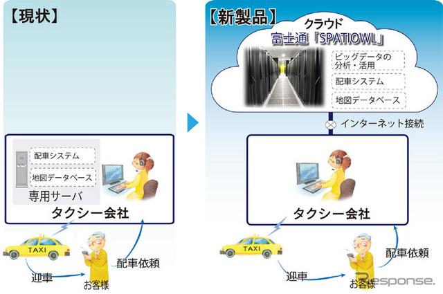 富士通テン クラウド型タクシー配車システム