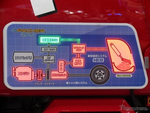 パワートレインのシステム概要。基本的にモリタ、新明和工業のハイブリッド塵芥車も同じ構造だ