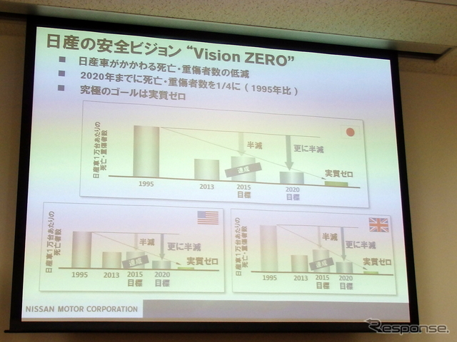 日産の安全ビジョン「Vison ZERO」
