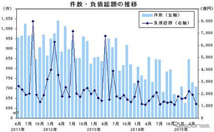 5月の企業倒産件数、2か月連続のマイナス…帝国データバンク