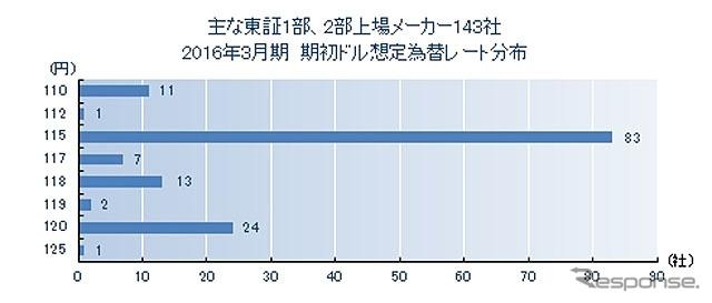 主な東証1部、2部上場メーカー143社 2016年3月期 期初ドル想定為替レート分布