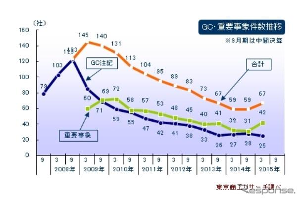 2015年3月期決算 上場企業GC注記、重要事象出典:東京商工リサーチ