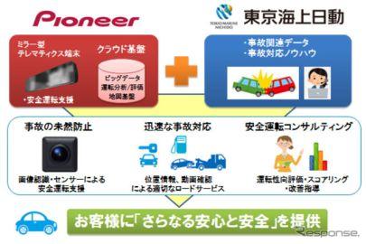 パイオニアと東京海上日動、車載テレマで協業…事故時自動発報機能など開発