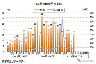 2015年上半期の円安関連倒産、前年比42.3%減の83件…東京商工リサーチ