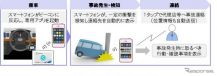 ビーコン技術を活用した新たな事故連絡サービスの開発《画像 東京海上日動火災》